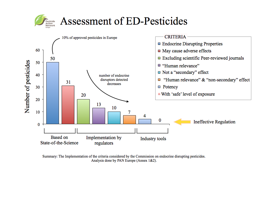 Assessment of pesticides NEW